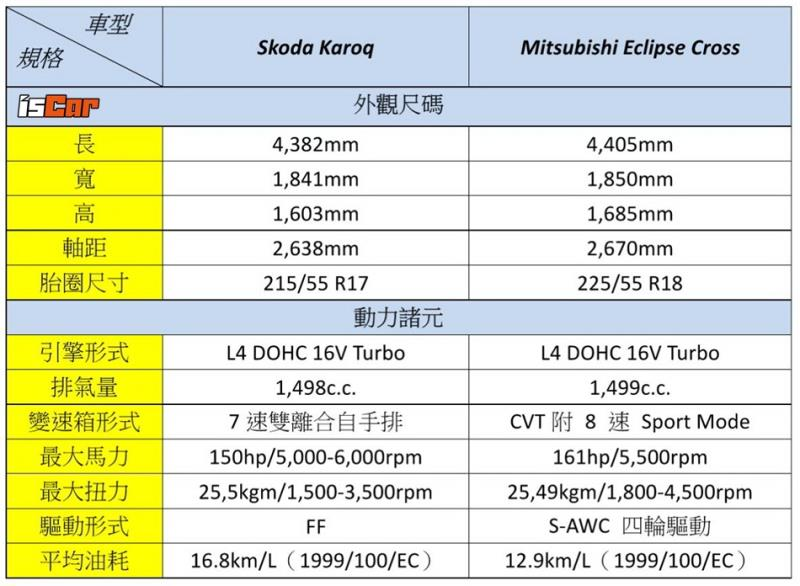Skoda Karoq x Mitsubishi Eclipse Cross對決【市場配備篇】