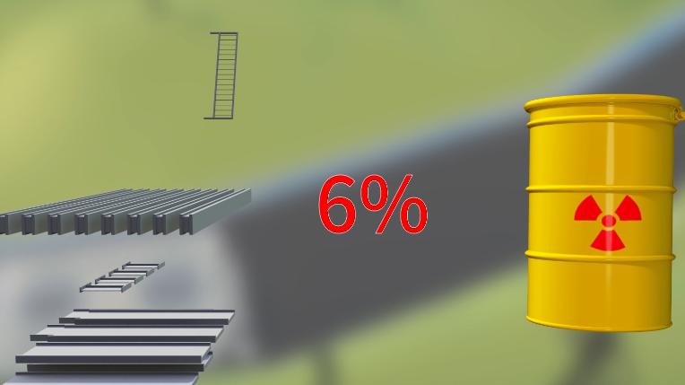 拆除後的物體,約百分之六以下具有放射性需要特別處理外,其他大部分的一般廢棄物,都盡量能回收再利用