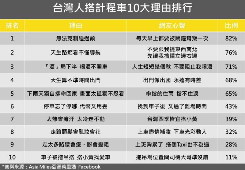 「台灣人搭計程車10大理由」趣味乘車調查