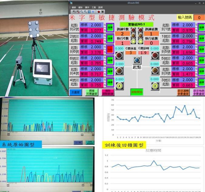 運動視覺反應動作訓練系統組合、訓練系統操作介面,可針對各方向點即時記錄動作時間與回饋。