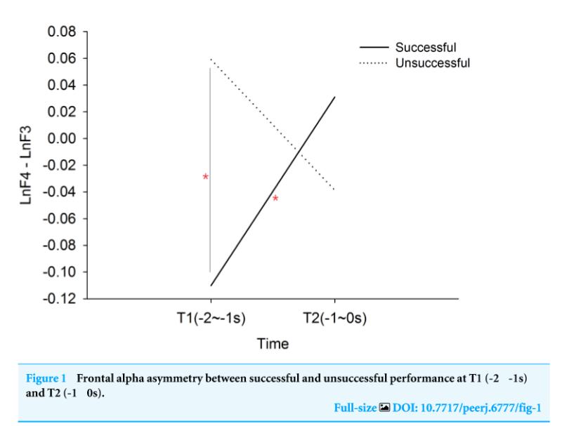 從成功的推桿表現(實體粗線)可以觀察到,額葉Alpha不對稱指標從推桿前二秒到推桿出手時往正向情緒做調節。