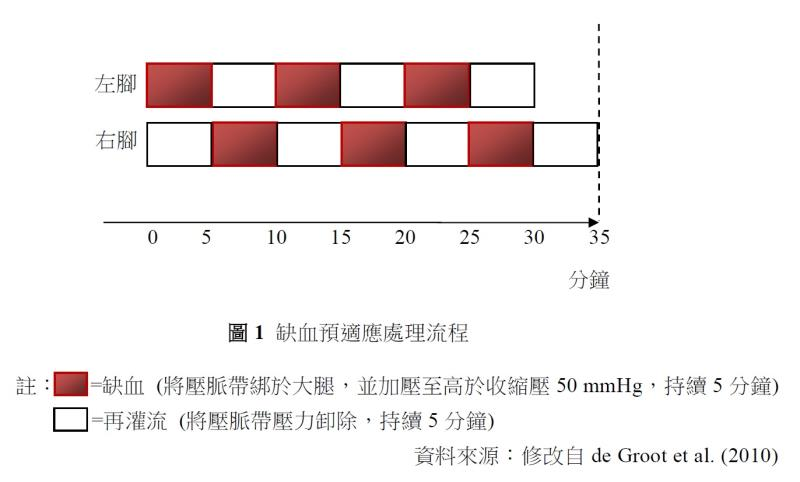 缺血預適應流程