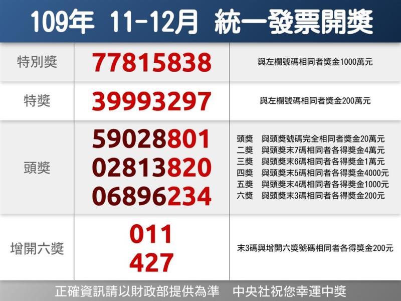 109年11、12月統一發票千萬元特別獎號碼為77815838。(中央社製圖)