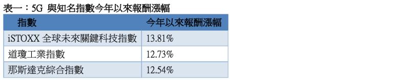 資料來源:彭博、元大投信整理,統計期間截至2021/6/30 註:指數為美元計價,指數報酬不包含交易成本