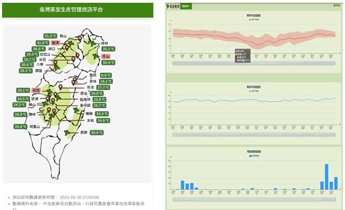 臺灣茶葉生產管理資訊平台-提供茶區即時及歷史氣象
