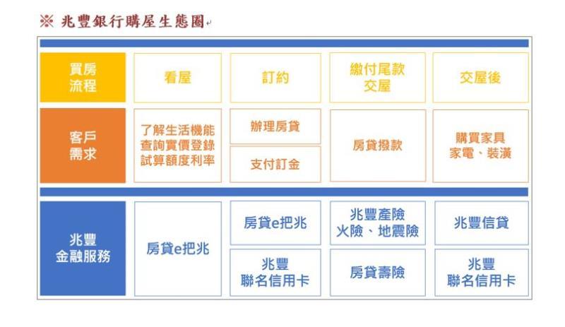 兆豐銀行房貸數位平台「房貸e把兆」榮獲「數位創新獎」