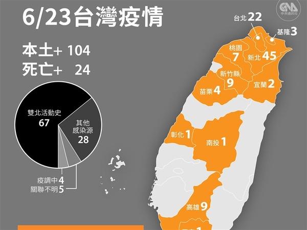 23日新增104本土病例 24人染疫病逝