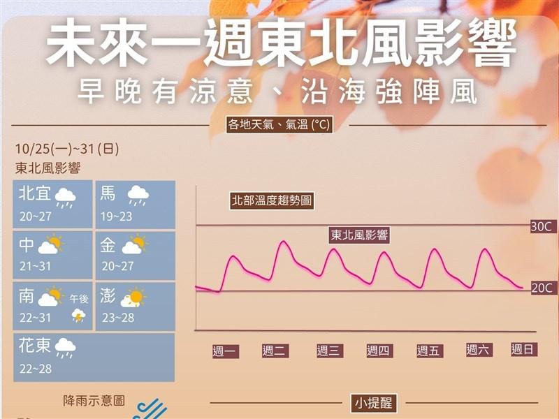 東北風影響 北台灣未來一週低溫約20度