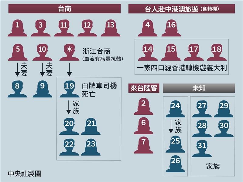 11歲童染武漢肺炎台灣最年幼 沒進校園但寒假曾補習
